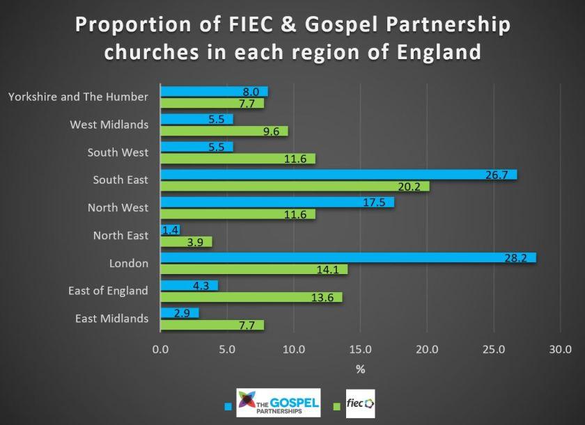 FIEC-GP %per region.JPG